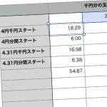 外税営業の体感スタート差を計算してみたよ!